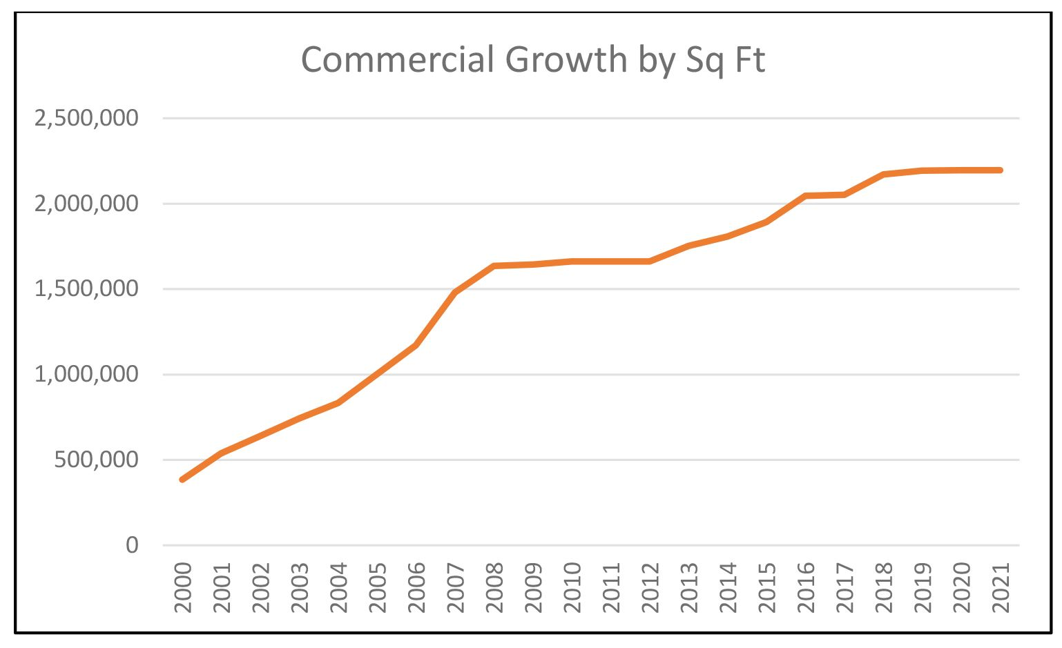 Commercial Growth 2000-2021